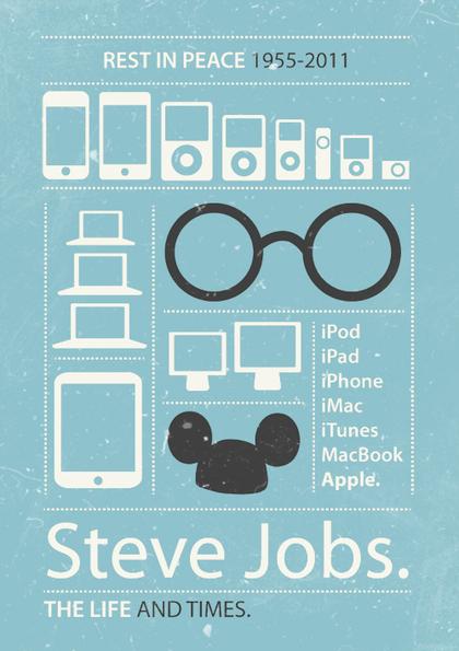 cdf066500122f7d279abd6c240a026651 Steve Jobs an Inspiration To All