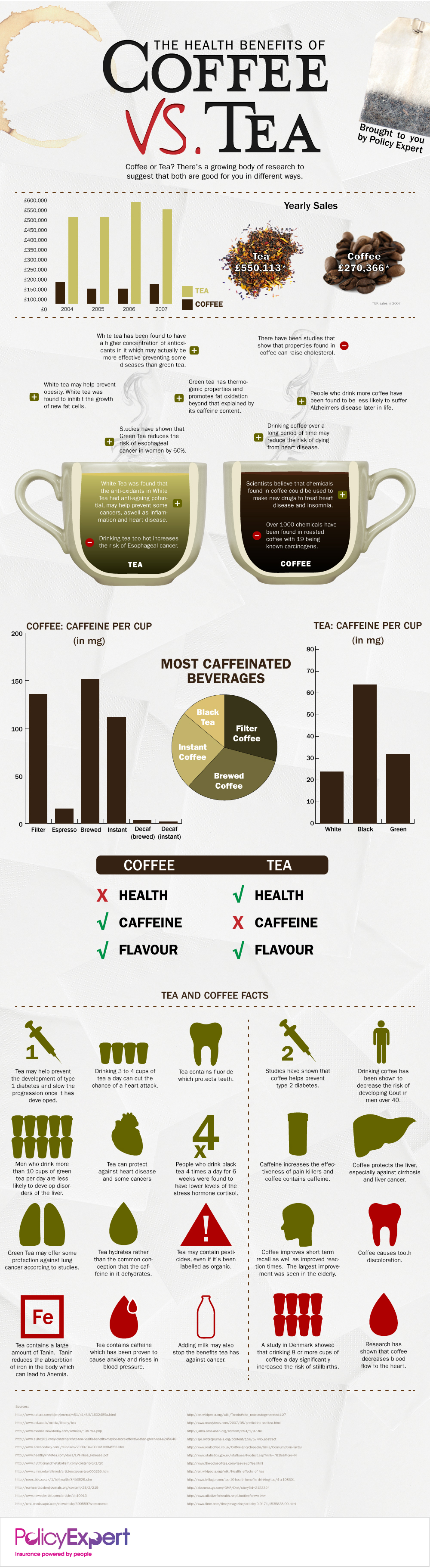 The Health Benefits of Tea vs. Coffee [INFOGRAPHIC] | inspirationfeed.com