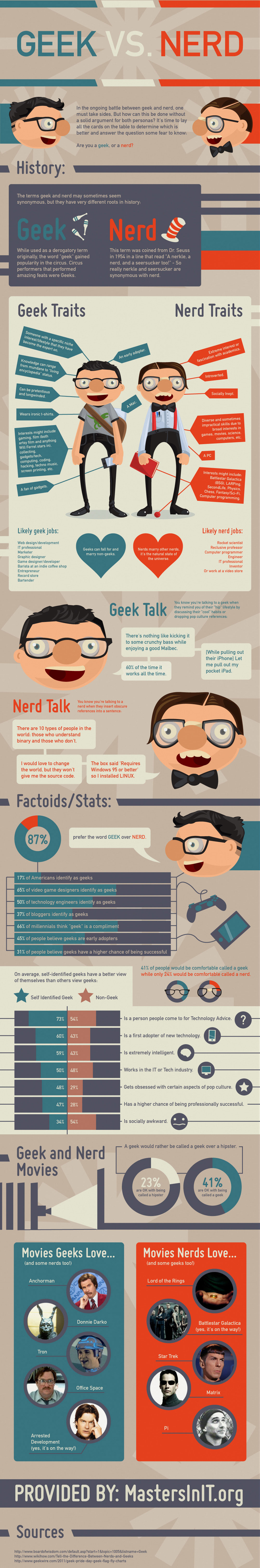 nerd vs geeks The Ultimate Showdown: Geeks vs. Nerds [INFOGRAPHIC]