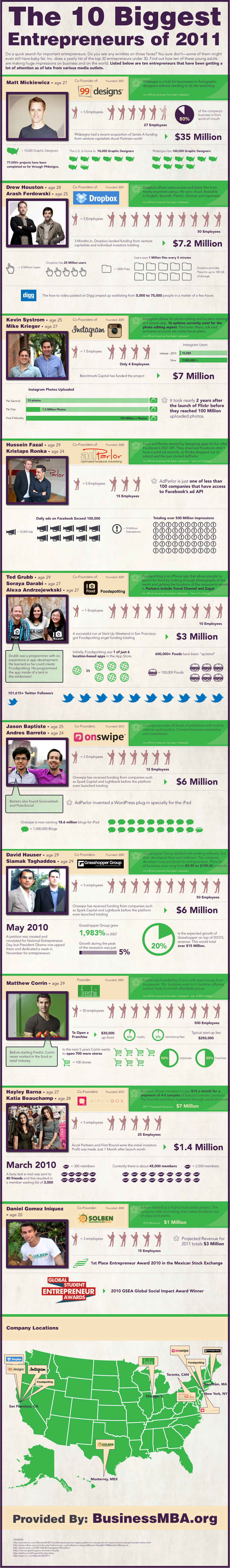 top 10 under 30 Top 10 Entrepreneurs Under 30 [INFOGRAPHIC]