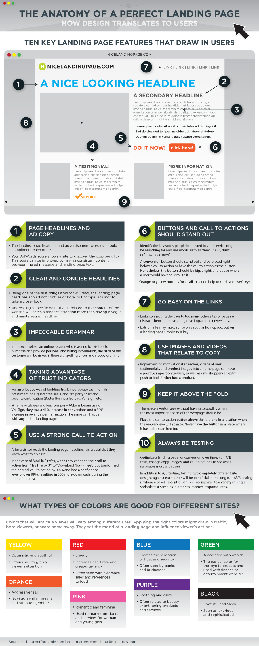 landingpage infographic1 Anatomy Of A Perfect Landing Page [INFOGRAPHIC]