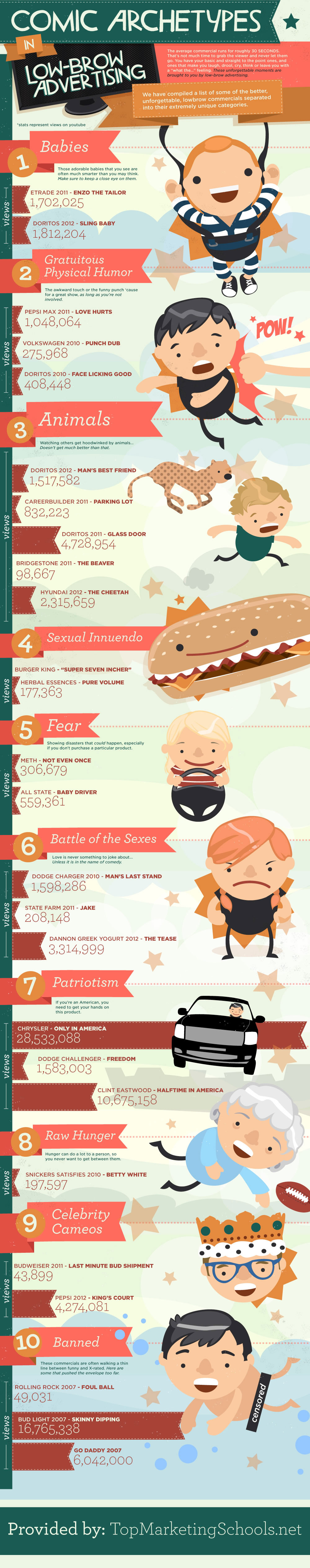 low brow advertising The Art of Low Brow Advertising [INFOGRAPHIC]