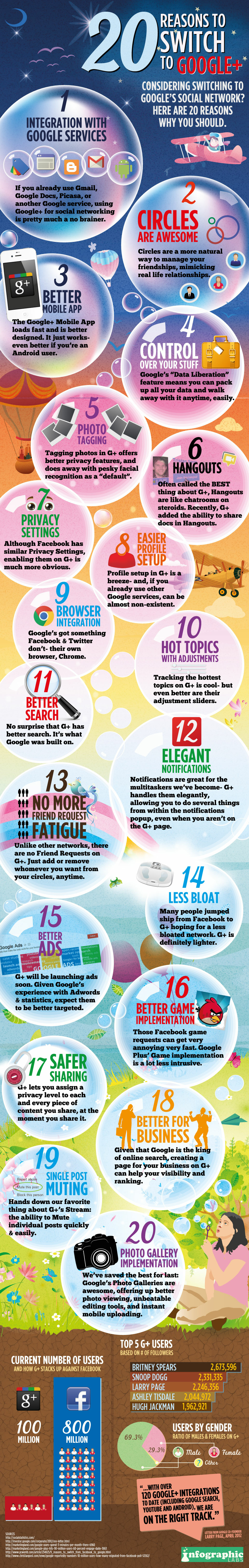 20 Reasons To Switch To Google Plus [INFOGRAPHIC] | inspirationfeed.com