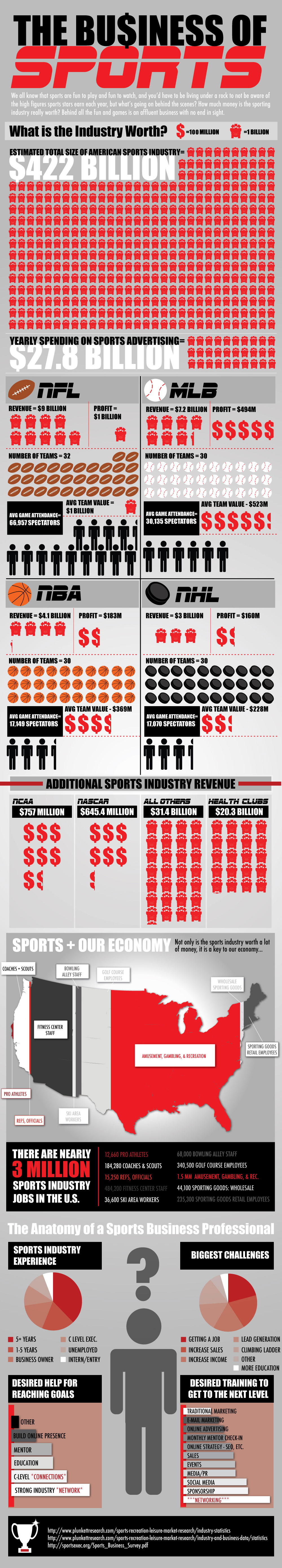 the business of sports The Business of Sports [INFOGRAPHIC]