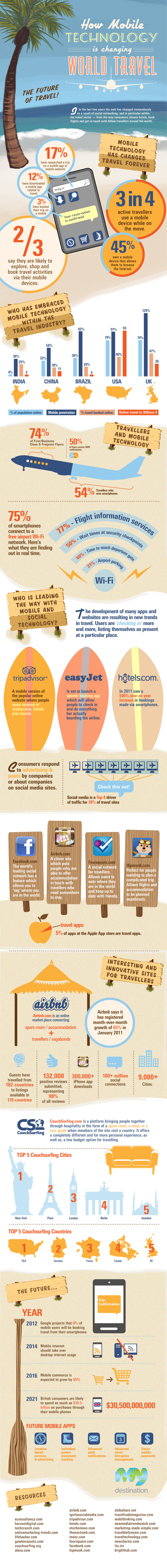 travel infographic How Mobile Technology is Changing World Travel