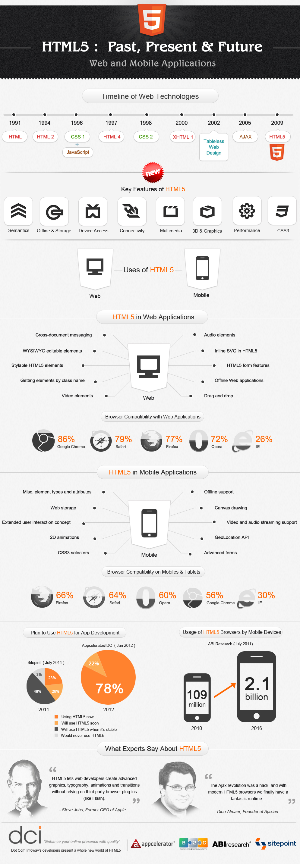 html5 infographics1 HTML5 Past, Present and Future [Infographic]