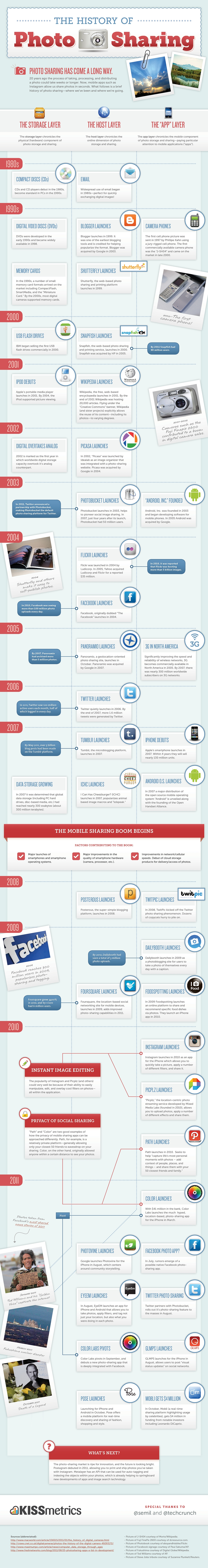 photo sharing1 The History Of Photo Sharing [Infographic]
