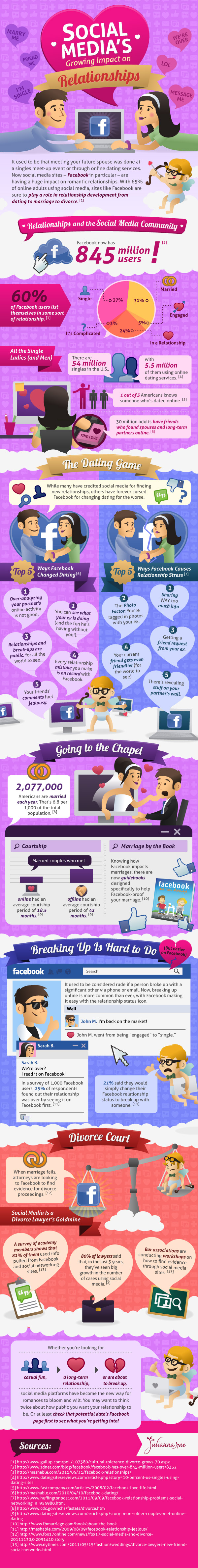 social media dating impact Social Medias Growing Impact on Relationships [Infographic]