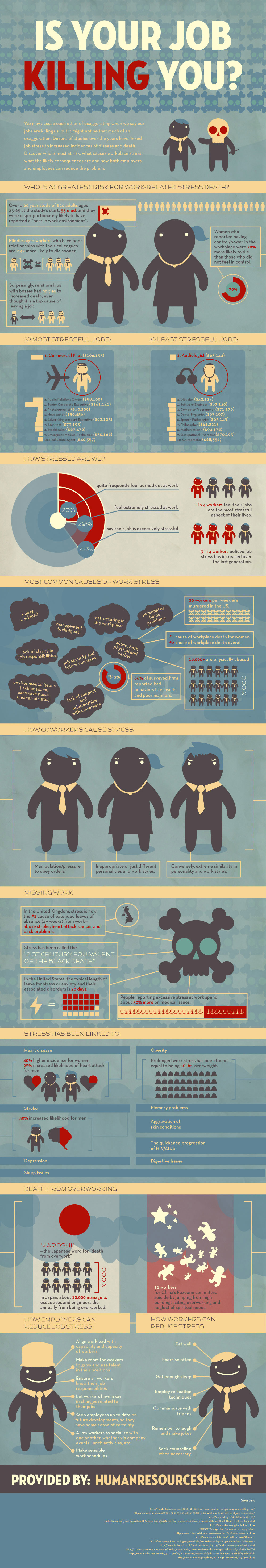 is your job killing you Is Your Job Killing You? [Infographic]