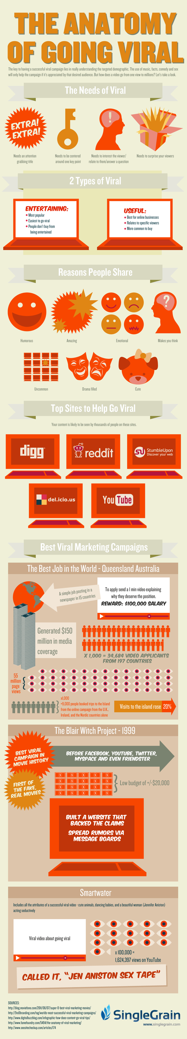goingviral singlegrain 030112finalsmall1 The Anatomy of Going Viral [Infographic]
