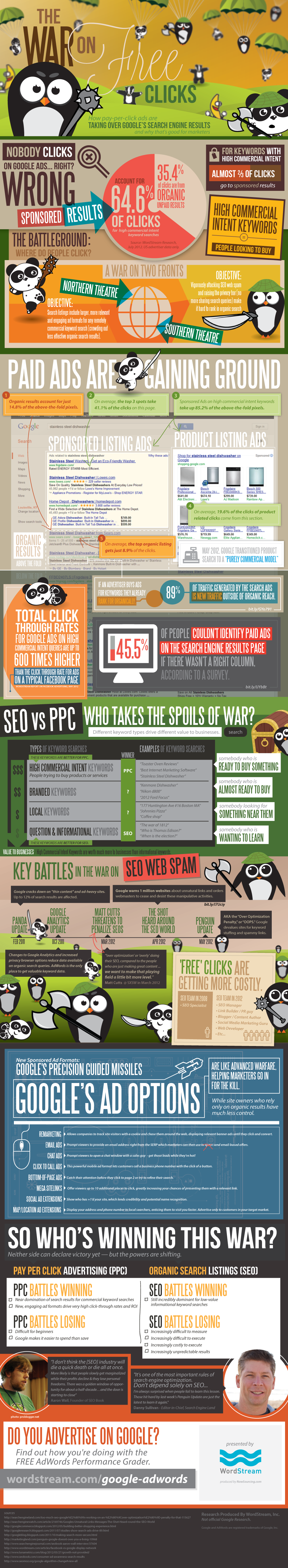 google ads vs organic results1 Google Ads Vs Organic Results [Infographic]