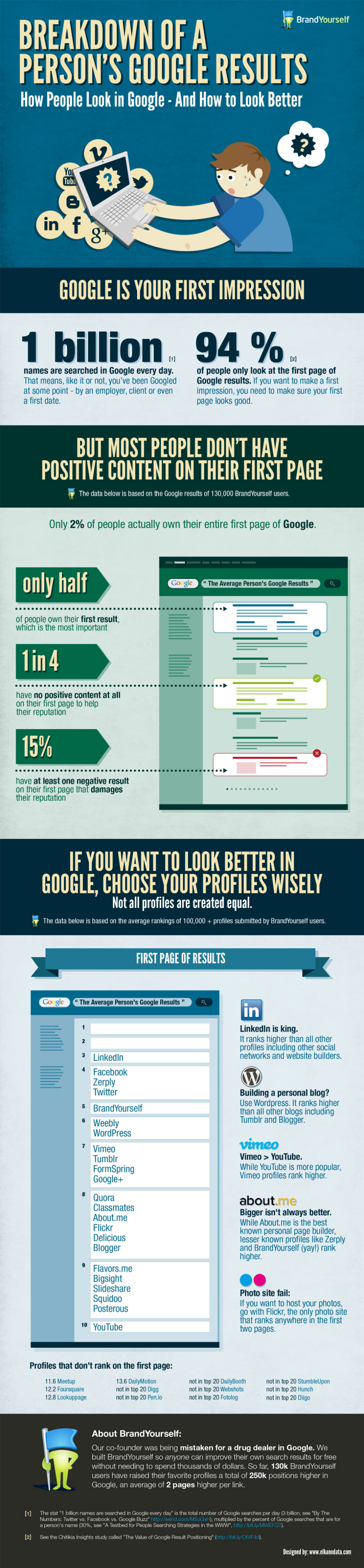 How to Look Better in Personal Google Results [Infographic]