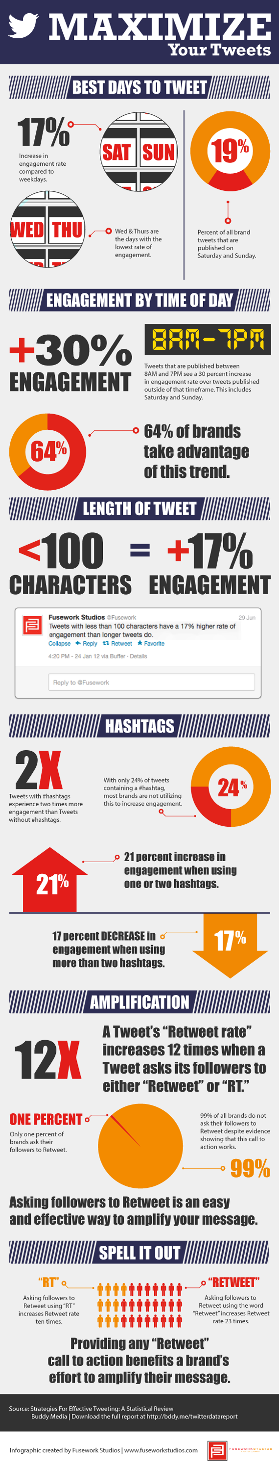 maximize your tweets1 How to Maximize Your Tweets [Infographic]
