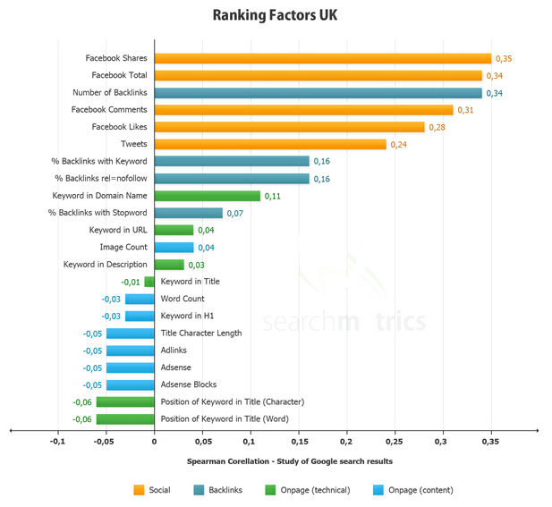 social-search-ranking-factors
