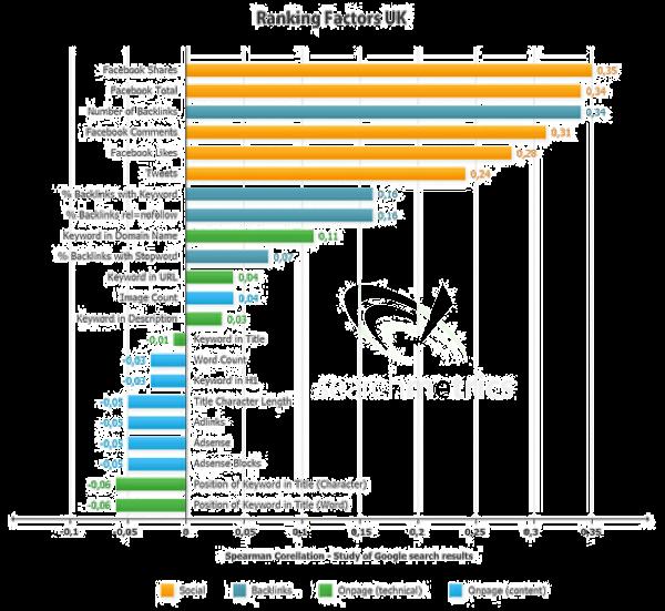 social-search-ranking-factors