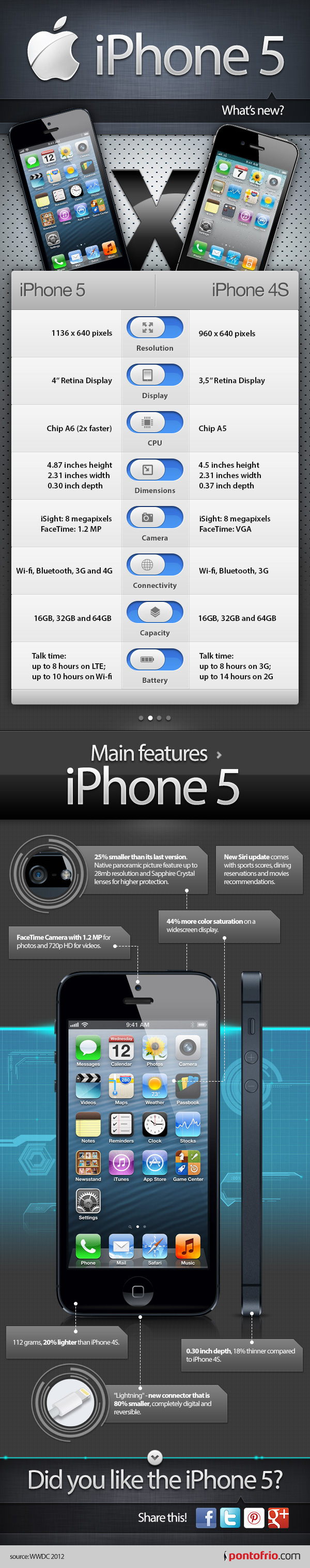 iPhone5 What's New?