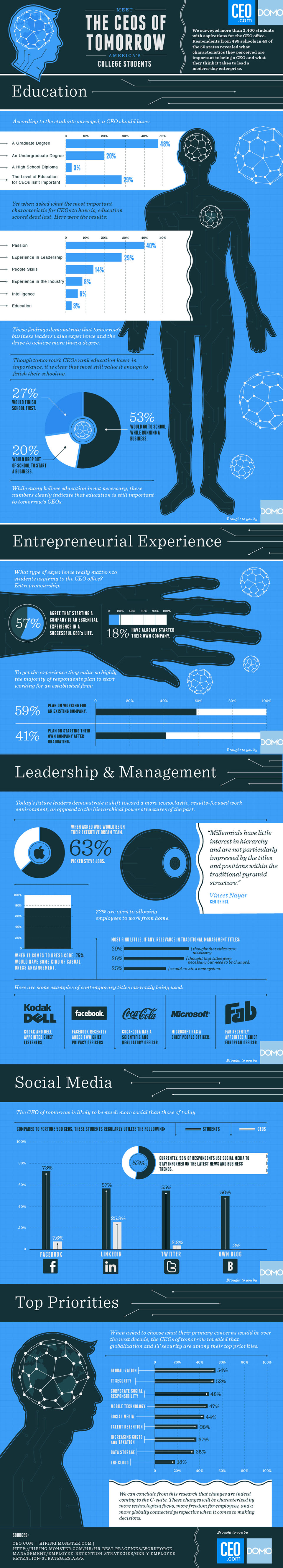 the ceos of tomorrow1 The CEOs of Tomorrow [Infographic]