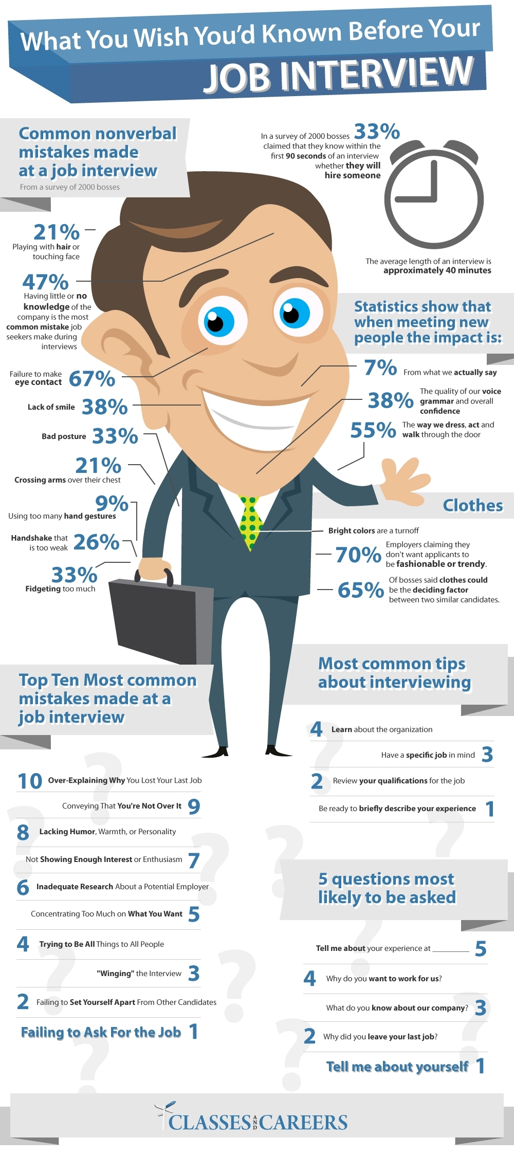 what you wish youd known before your job interview 50290d661b3631 What You Wish Youd Known Before Your Job Interview [Infographic]