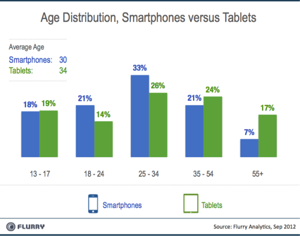 Flurry_Smartpones_vs_Tablets_AgeBreaks