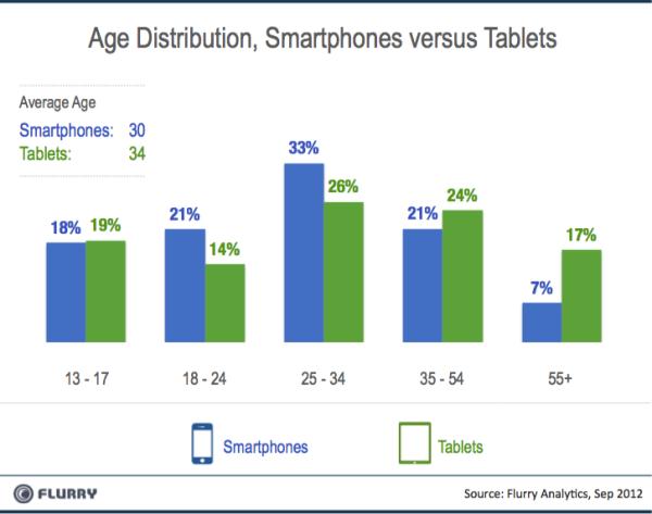 Flurry_Smartpones_vs_Tablets_AgeBreaks