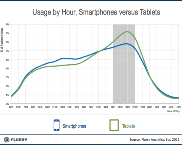 flurry smartpones vs tablets dayparting resized 6001 Preparing WordPress For Tablets: Tools And Strategies