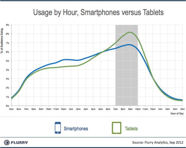 Flurry_Smartpones_vs_Tablets_Dayparting