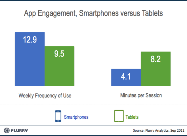 Flurry_Smartpones_vs_Tablets_Engagement