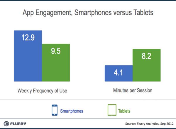 Flurry_Smartpones_vs_Tablets_Engagement