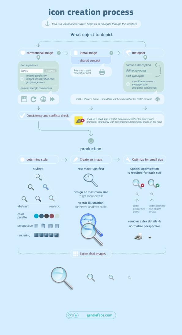 Icon_design_process