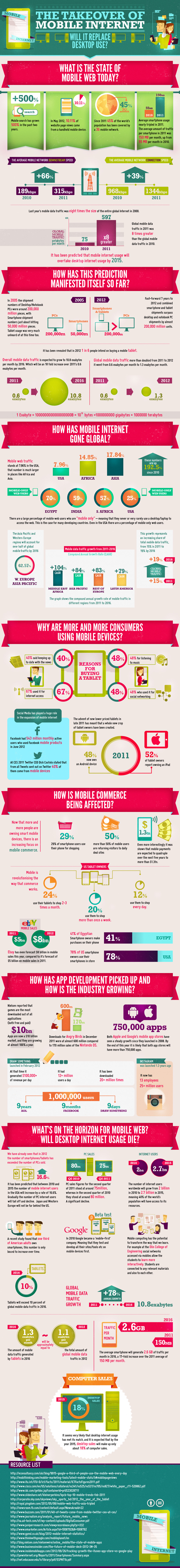 mobile internet infographic version 2 edit Will Mobile Internet Replace Desktop Use? [Infographic]