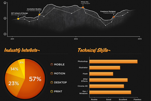 Infographics: More Than What Meets The Eye | inspirationfeed.com