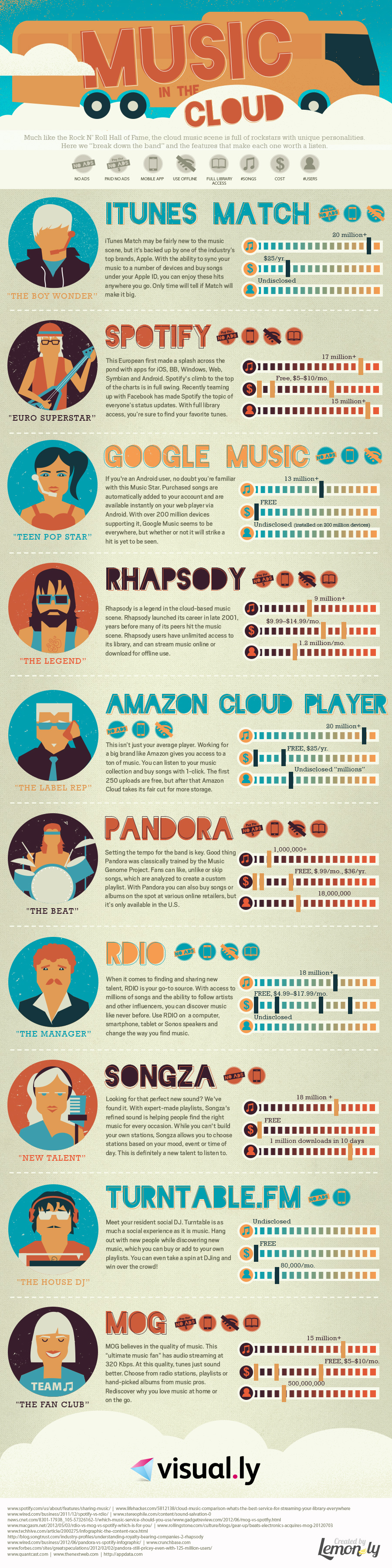 Music in the Cloud [Infographic]