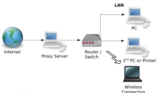proxy server 221 Check Blog Competition via Proxy