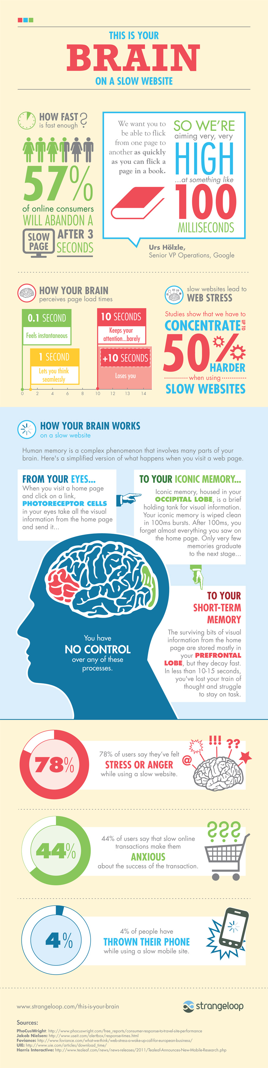 this is your brain on a slow website 509982efd5c4b1 This Is Your Brain on a Slow Website [infographic]